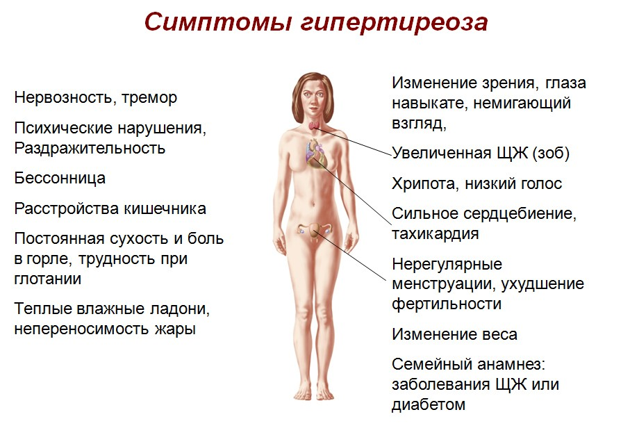 Симптомы щитовидной железы у мужчин при диабете